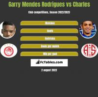 Garry Mendes Rodrigues vs Charles h2h player stats