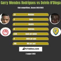 Garry Mendes Rodrigues vs Delvin N'Dinga h2h player stats