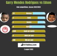 Garry Mendes Rodrigues vs Edson h2h player stats