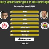 Garry Mendes Rodrigues vs Emre Belozoglu h2h player stats