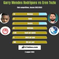 Garry Mendes Rodrigues vs Eren Tozlu h2h player stats
