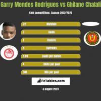 Garry Mendes Rodrigues vs Ghilane Chalali h2h player stats