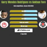 Garry Mendes Rodrigues vs Gokhan Tore h2h player stats