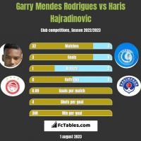 Garry Mendes Rodrigues vs Haris Hajradinovic h2h player stats