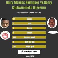 Garry Mendes Rodrigues vs Henry Chukwuemeka Onyekuru h2h player stats