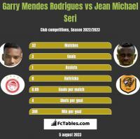 Garry Mendes Rodrigues vs Jean Michael Seri h2h player stats