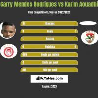 Garry Mendes Rodrigues vs Karim Aouadhi h2h player stats
