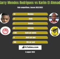 Garry Mendes Rodrigues vs Karim El Ahmadi h2h player stats