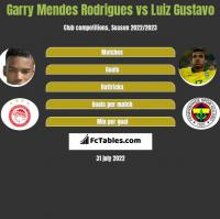 Garry Mendes Rodrigues vs Luiz Gustavo h2h player stats