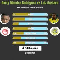 Garry Mendes Rodrigues vs Luiz Gustavo h2h player stats