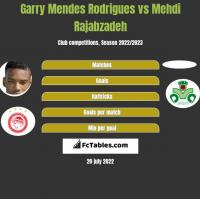 Garry Mendes Rodrigues vs Mehdi Rajabzadeh h2h player stats
