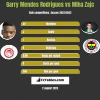 Garry Mendes Rodrigues vs Miha Zajc h2h player stats