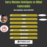 Garry Mendes Rodrigues vs Milad Fakhreddini h2h player stats