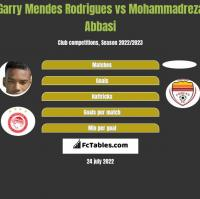 Garry Mendes Rodrigues vs Mohammadreza Abbasi h2h player stats