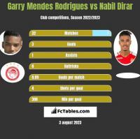 Garry Mendes Rodrigues vs Nabil Dirar h2h player stats