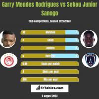 Garry Mendes Rodrigues vs Sekou Junior Sanogo h2h player stats