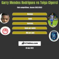 Garry Mendes Rodrigues vs Tolga Cigerci h2h player stats