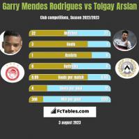 Garry Mendes Rodrigues vs Tolgay Arslan h2h player stats