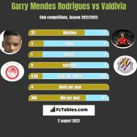 Garry Mendes Rodrigues vs Valdivia h2h player stats