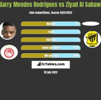 Garry Mendes Rodrigues vs Ziyad Al Sahawi h2h player stats