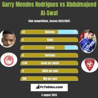 Garry Mendes Rodrigues vs Abdulmajeed Al-Swat h2h player stats
