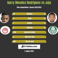 Garry Mendes Rodrigues vs Jaja h2h player stats