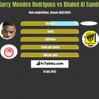 Garry Mendes Rodrigues vs Khaled Al Samiri h2h player stats