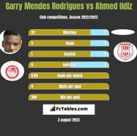 Garry Mendes Rodrigues vs Ahmed Ildiz h2h player stats