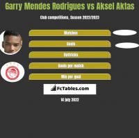 Garry Mendes Rodrigues vs Aksel Aktas h2h player stats