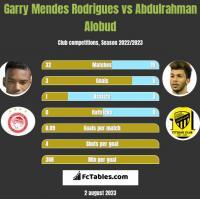 Garry Mendes Rodrigues vs Abdulrahman Alobud h2h player stats
