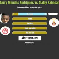 Garry Mendes Rodrigues vs Atalay Babacan h2h player stats