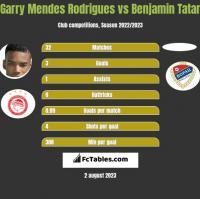 Garry Mendes Rodrigues vs Benjamin Tatar h2h player stats
