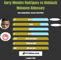 Garry Mendes Rodrigues vs Abdulaziz Mohasen Aldossary h2h player stats