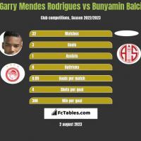 Garry Mendes Rodrigues vs Bunyamin Balci h2h player stats