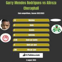 Garry Mendes Rodrigues vs Alireza Cheraghali h2h player stats