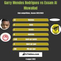 Garry Mendes Rodrigues vs Essam Al Muwallad h2h player stats