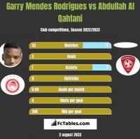 Garry Mendes Rodrigues vs Abdullah Al Qahtani h2h player stats