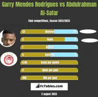 Garry Mendes Rodrigues vs Abdulrahman Al-Safar h2h player stats