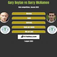 Gary Boylan vs Barry McNamee h2h player stats