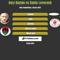 Gary Boylan vs Dante Leverock h2h player stats