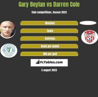 Gary Boylan vs Darren Cole h2h player stats