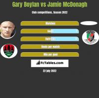 Gary Boylan vs Jamie McDonagh h2h player stats