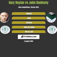 Gary Boylan vs John Dunleavy h2h player stats