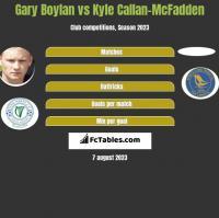 Gary Boylan vs Kyle Callan-McFadden h2h player stats
