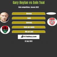 Gary Boylan vs Eoin Toal h2h player stats