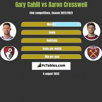 Gary Cahill vs Aaron Cresswell h2h player stats