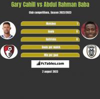 Gary Cahill vs Abdul Rahman Baba h2h player stats