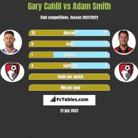 Gary Cahill vs Adam Smith h2h player stats