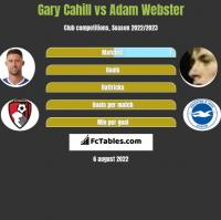 Gary Cahill vs Adam Webster h2h player stats