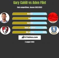 Gary Cahill vs Aden Flint h2h player stats